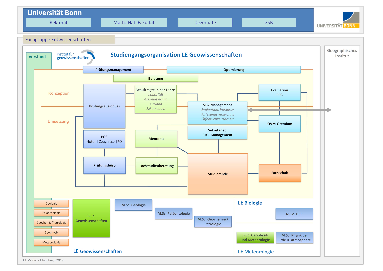 Organigramm - Organisation Studium Geowissenschaften Bonn