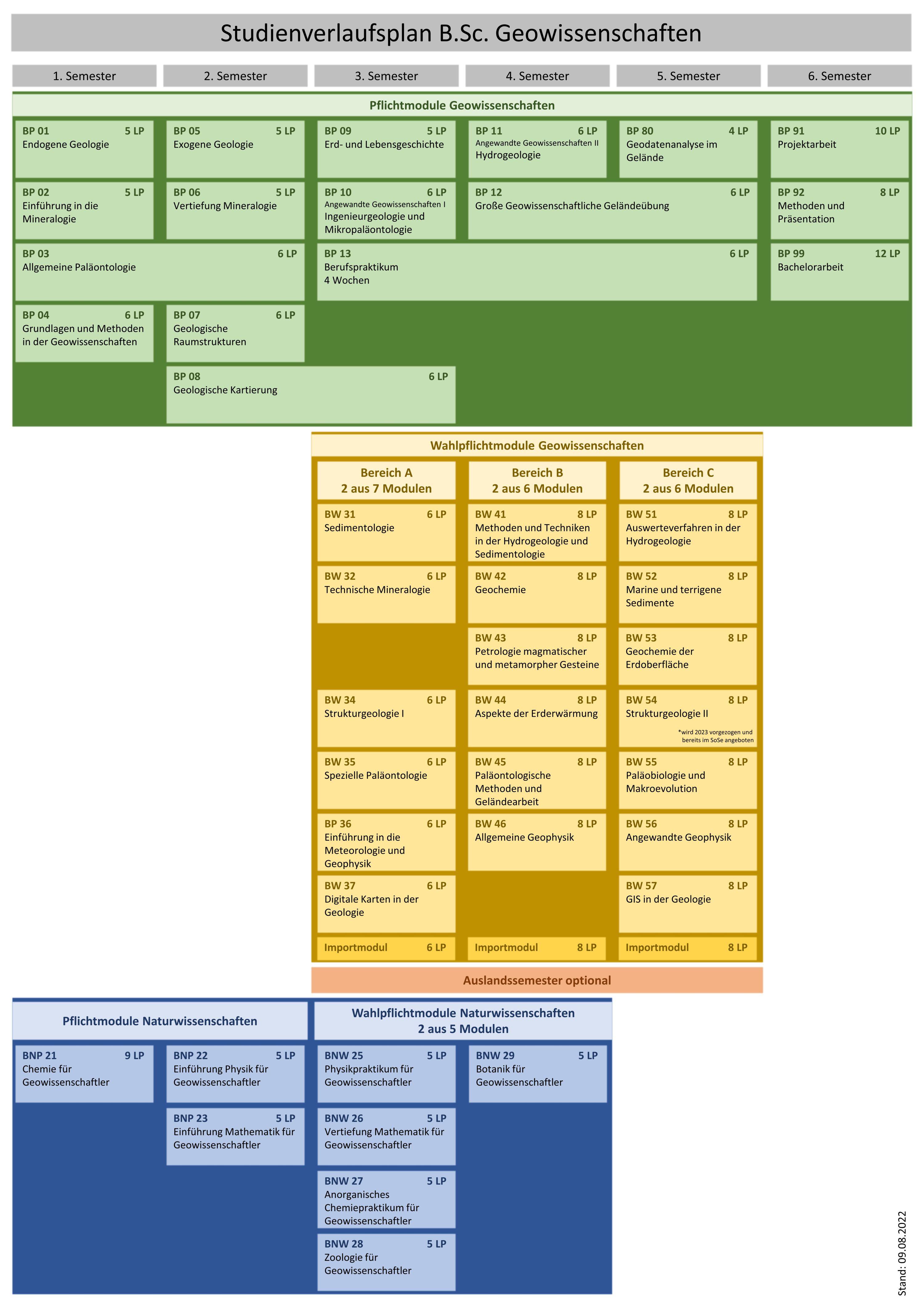Studienverlaufsplan (B.Sc.) ab WS 19/20